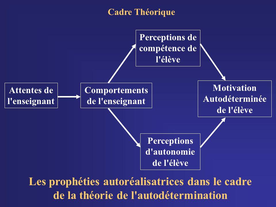 Cadre Théorique Les prophéties autoréalisatrices dans le cadre de la théorie de l autodétermination.