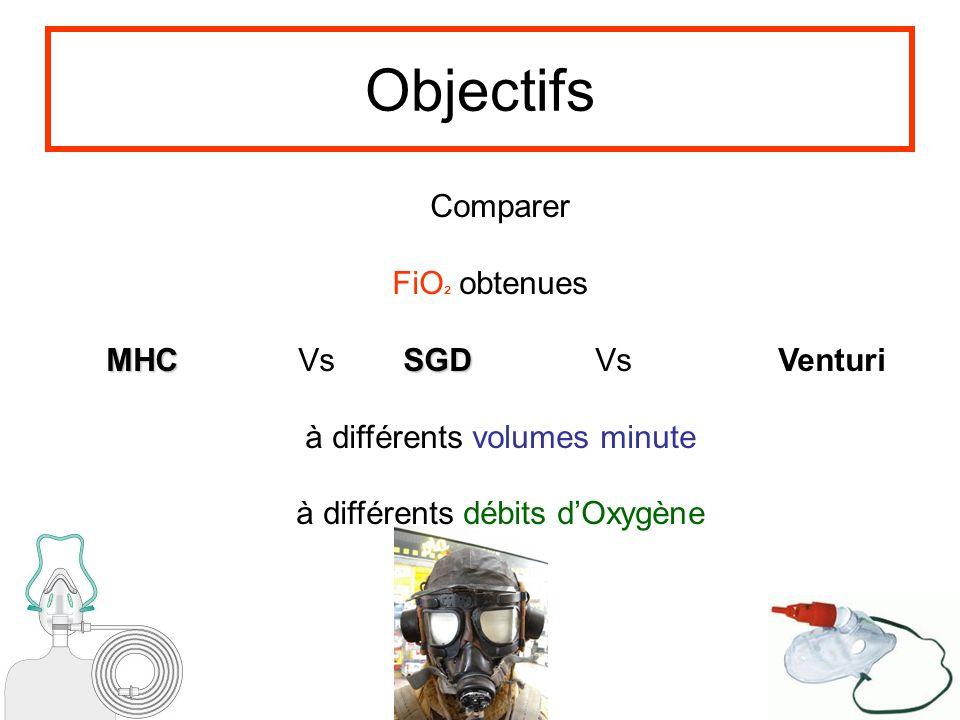 Objectifs Comparer FiO² obtenues MHC Vs SGD Vs Venturi