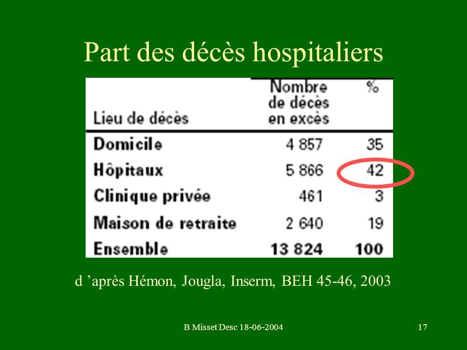 Part des décès hospitaliers