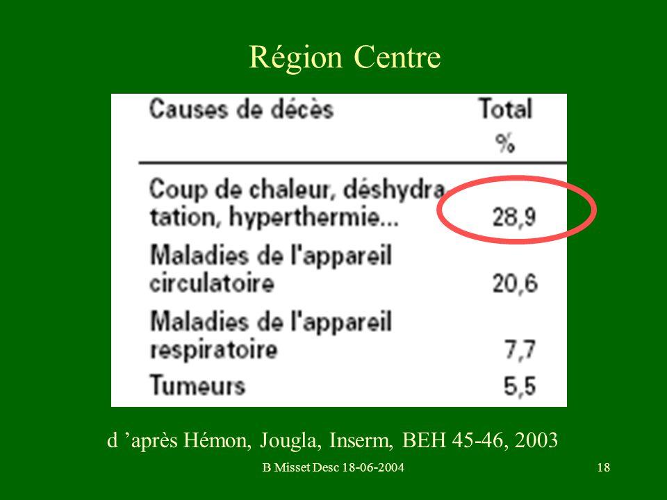 Région Centre d 'après Hémon, Jougla, Inserm, BEH 45-46, 2003