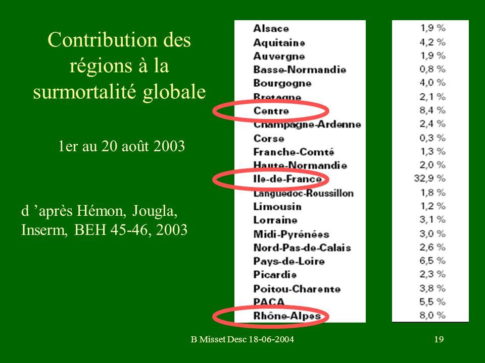 Contribution des régions à la surmortalité globale