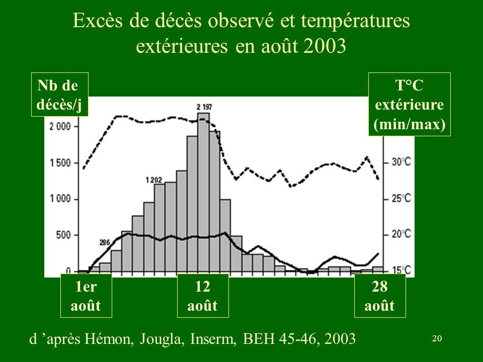 Excès de décès observé et températures extérieures en août 2003