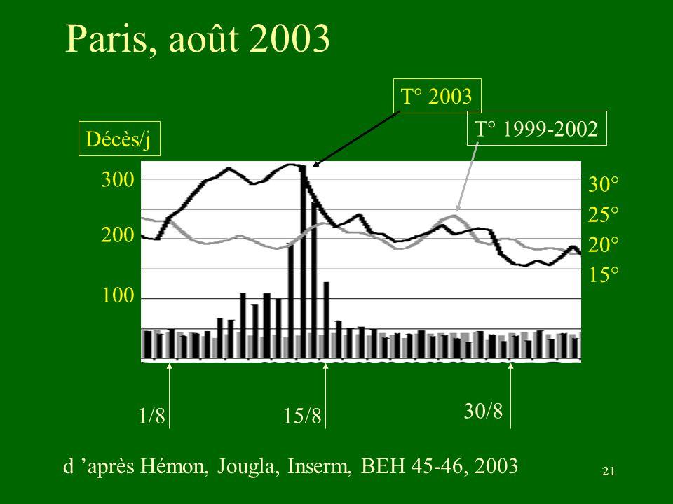 Paris, août 2003 300. 200. 100. 1/8. 15/8. 30/8. 30° 20° 15° 25° T° 2003. T° 1999-2002. Décès/j.
