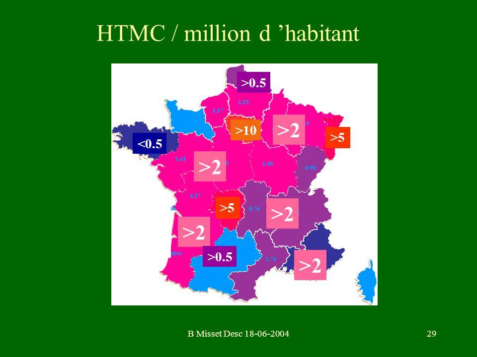 HTMC / million d 'habitant