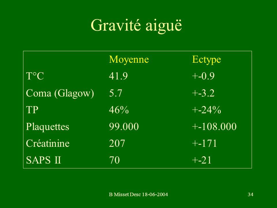 Gravité aiguë Moyenne Ectype T°C 41.9 +-0.9 Coma (Glagow) 5.7 +-3.2