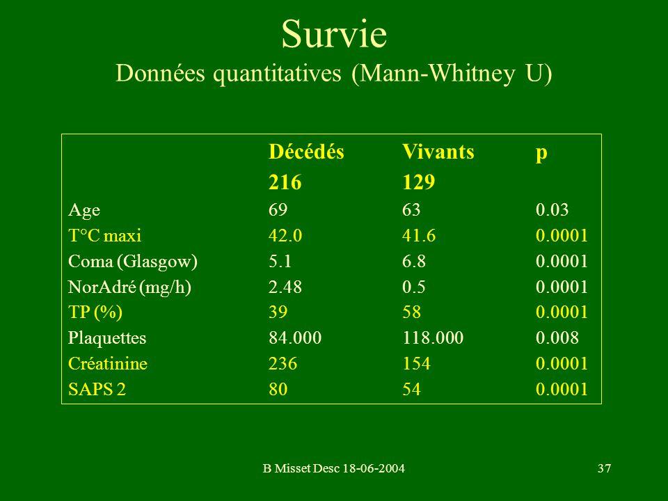Survie Données quantitatives (Mann-Whitney U)
