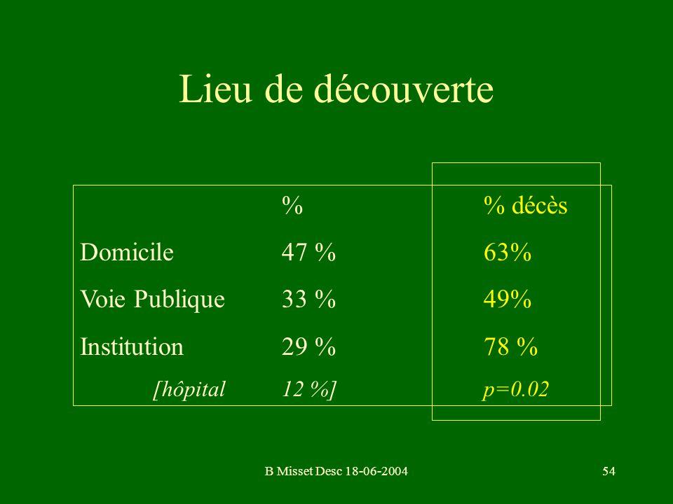Lieu de découverte % % décès Domicile 47 % 63% Voie Publique 33 % 49%