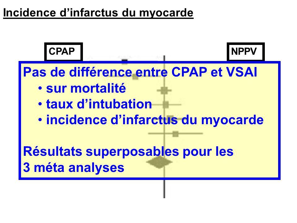 Pas de différence entre CPAP et VSAI sur mortalité taux d'intubation