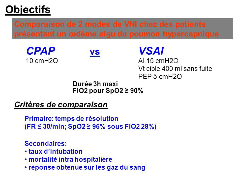 Objectifs Comparaison de 2 modes de VNI chez des patients présentant un œdème aigu du poumon hypercapnique.