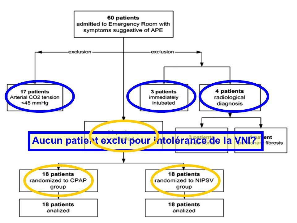 Aucun patient exclu pour intolérance de la VNI