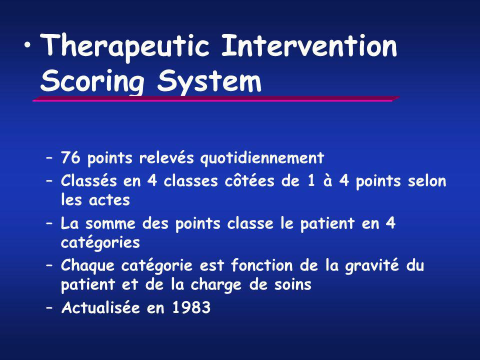 Therapeutic Intervention Scoring System