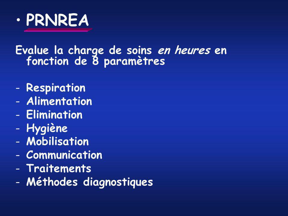 PRNREA Evalue la charge de soins en heures en fonction de 8 paramètres