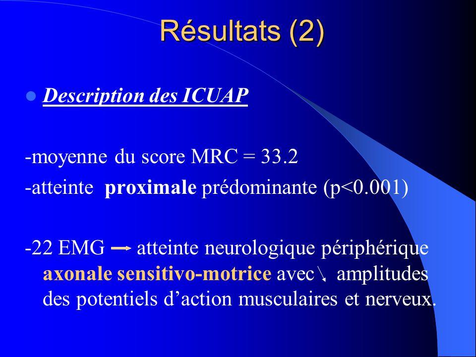 Résultats (2) Description des ICUAP -moyenne du score MRC = 33.2