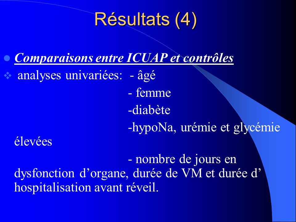 Résultats (4) Comparaisons entre ICUAP et contrôles