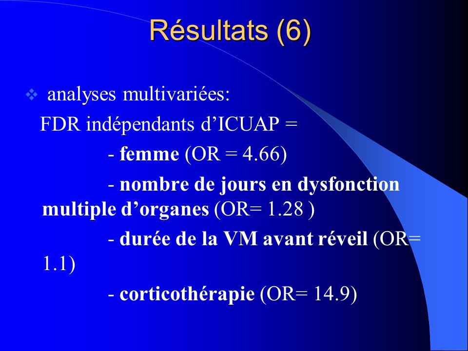 Résultats (6) analyses multivariées: FDR indépendants d'ICUAP =
