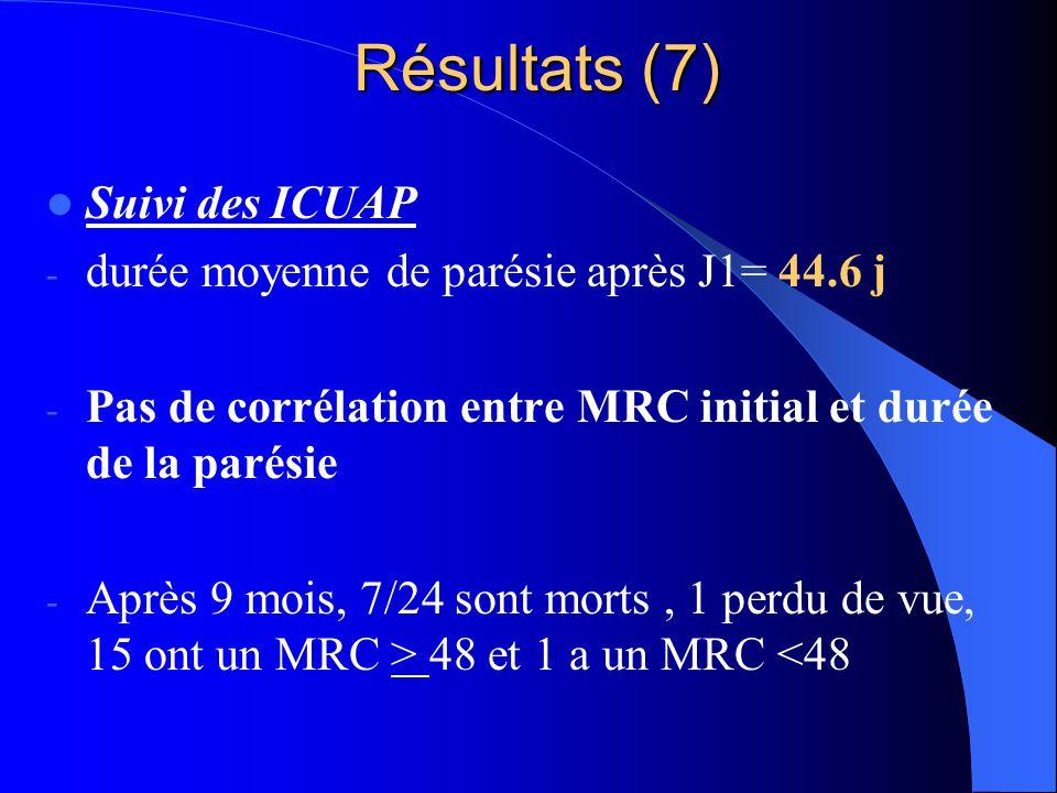 Résultats (7) Suivi des ICUAP