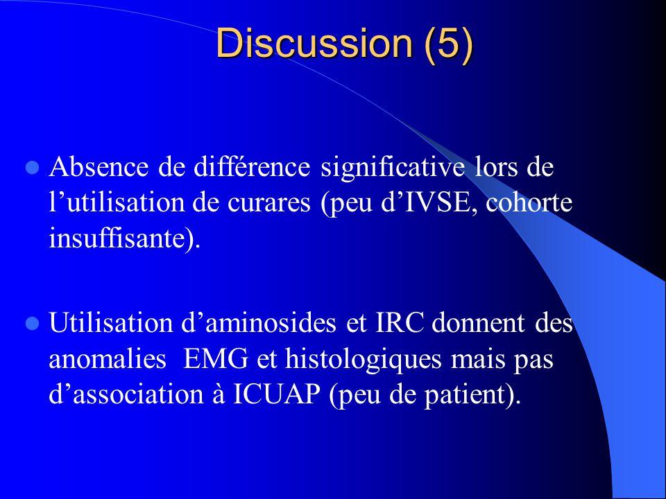 Discussion (5) Absence de différence significative lors de l'utilisation de curares (peu d'IVSE, cohorte insuffisante).