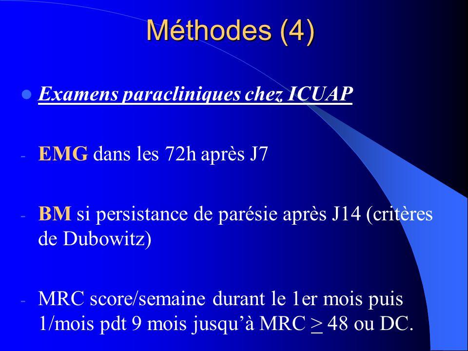Méthodes (4) Examens paracliniques chez ICUAP
