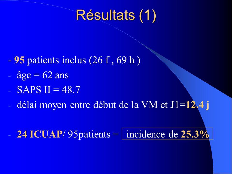 Résultats (1) - 95 patients inclus (26 f , 69 h ) âge = 62 ans