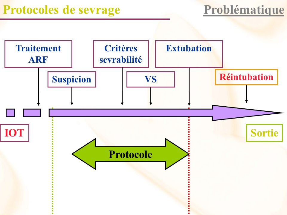 Protocoles de sevrage Problématique
