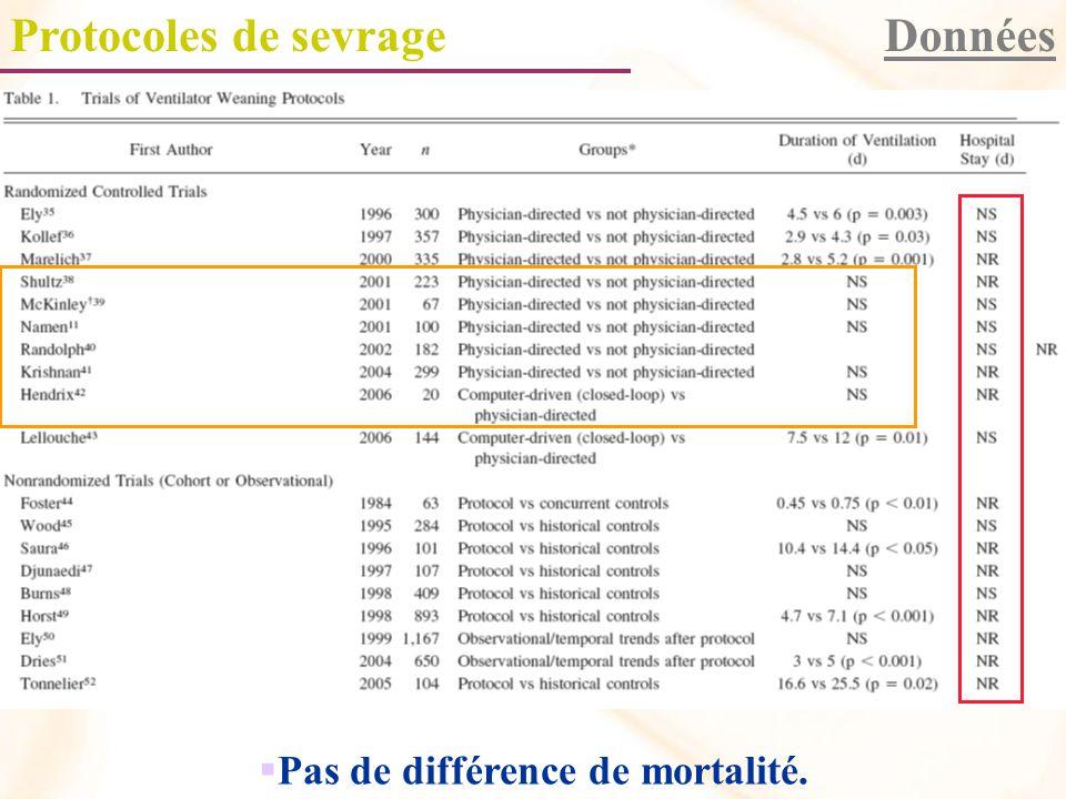 Pas de différence de mortalité.