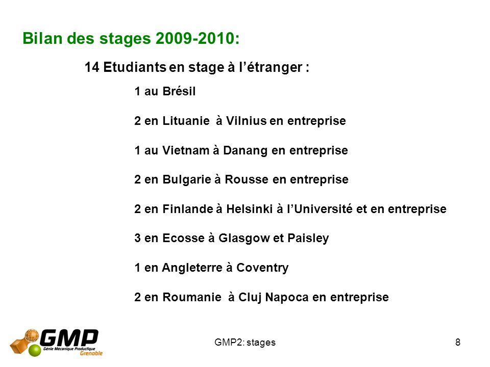 Bilan des stages 2009-2010: 14 Etudiants en stage à l'étranger :