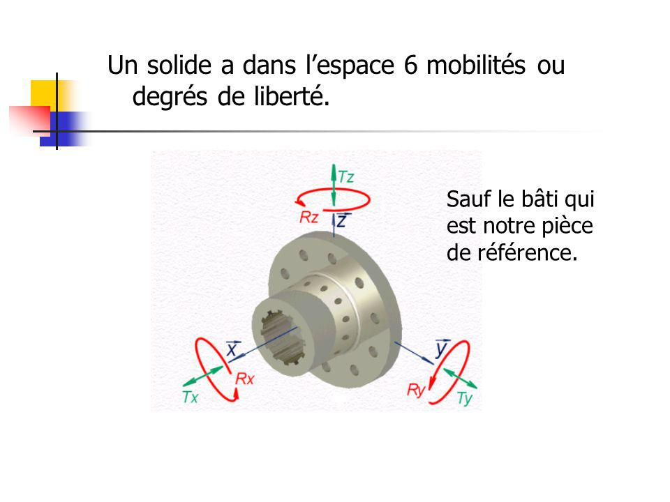 Un solide a dans l'espace 6 mobilités ou degrés de liberté.