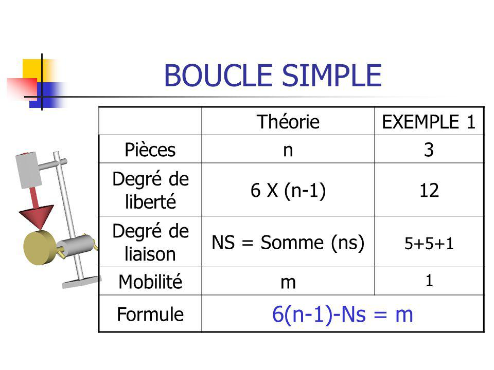 BOUCLE SIMPLE 6(n-1)-Ns = m Théorie EXEMPLE 1 Pièces n 3