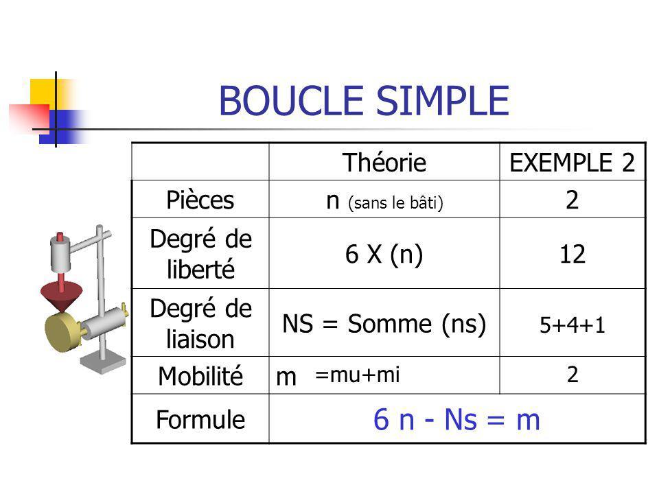 BOUCLE SIMPLE 6 n - Ns = m Théorie EXEMPLE 2 Pièces n (sans le bâti) 2