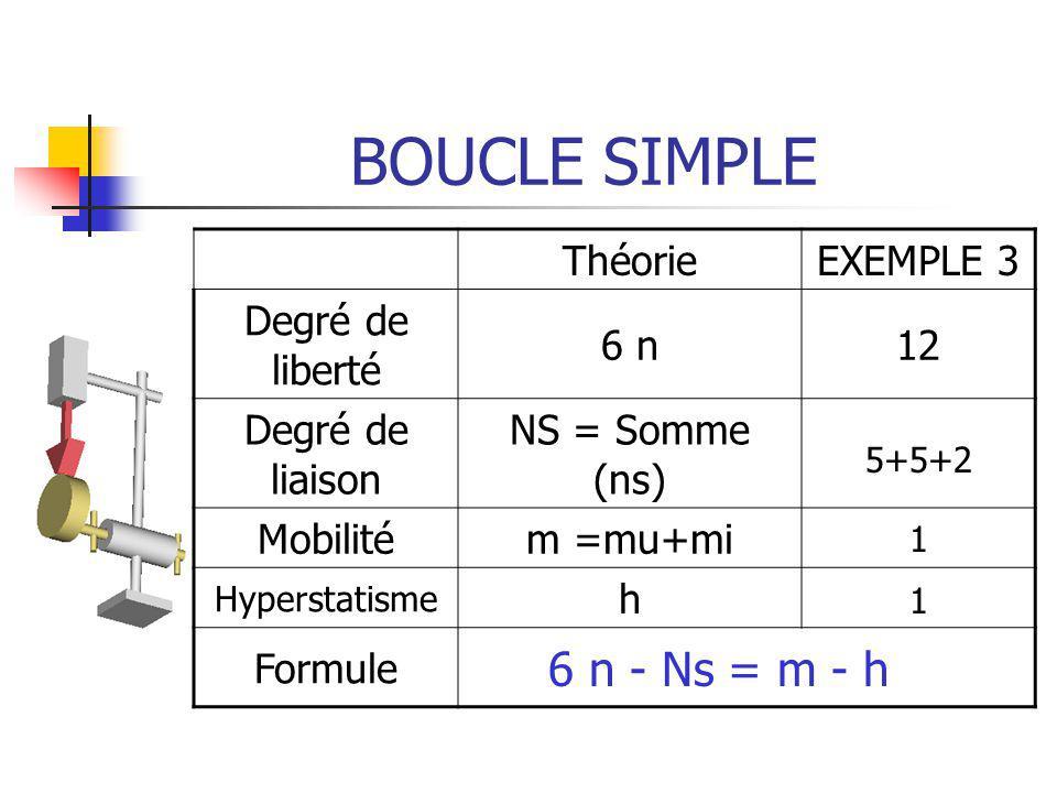 BOUCLE SIMPLE 6 n - Ns = m - h Théorie EXEMPLE 3 Degré de liberté 6 n