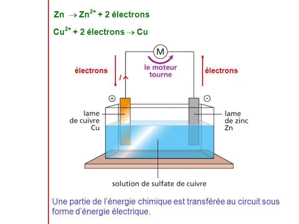 Zn  Zn2+ + 2 électrons Cu2+ + 2 électrons  Cu