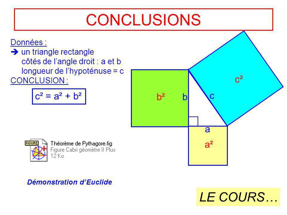 CONCLUSIONS LE COURS… c² c² = a² + b² b² b c a a² Données :