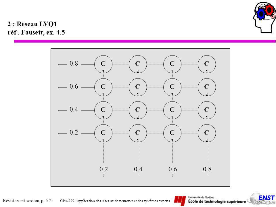 2 : Réseau LVQ1 réf . Fausett, ex. 4.5. C3. C4. C1. C2. 0.8. C1. C2. C3. C4. 0.6. C3. C4.