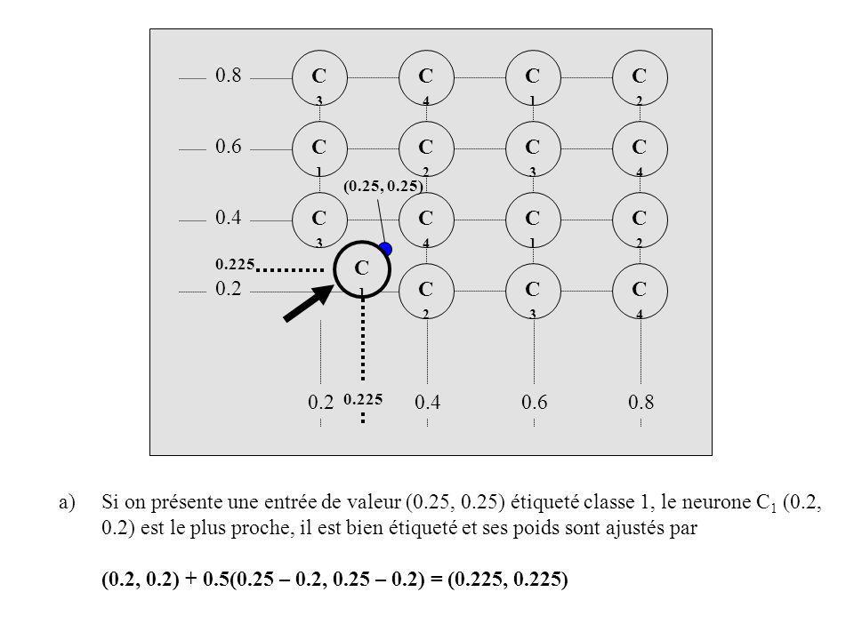 C3 C4. C1. C2. 0.8. C1. C2. C3. C4. 0.6. (0.25, 0.25) C3. C4. C1. C2. 0.4. C1. 0.225.