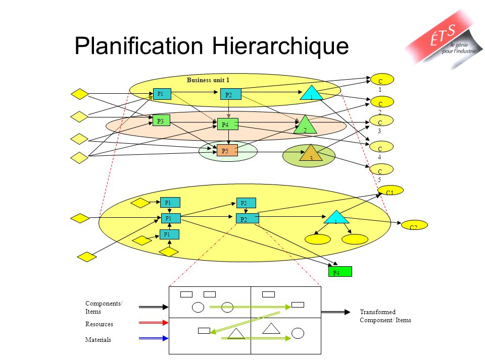 Planification Hierarchique