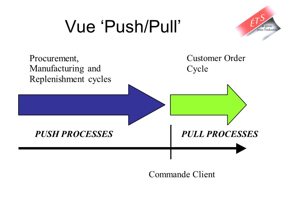 Vue 'Push/Pull' Procurement, Manufacturing and Replenishment cycles