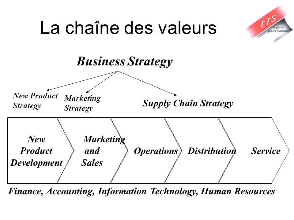 La chaîne des valeurs Business Strategy Supply Chain Strategy New