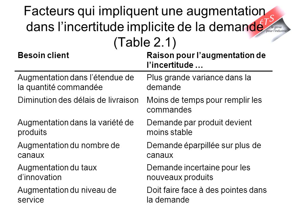 Facteurs qui impliquent une augmentation dans l'incertitude implicite de la demande (Table 2.1)