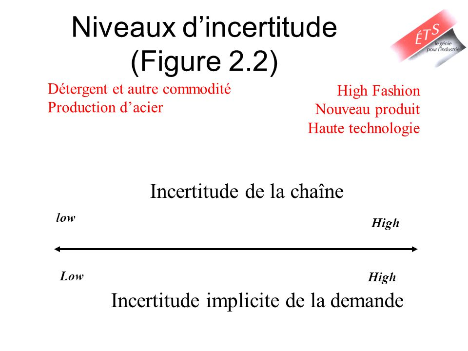 Niveaux d'incertitude (Figure 2.2)