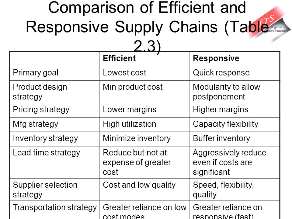 Comparison of Efficient and Responsive Supply Chains (Table 2.3)
