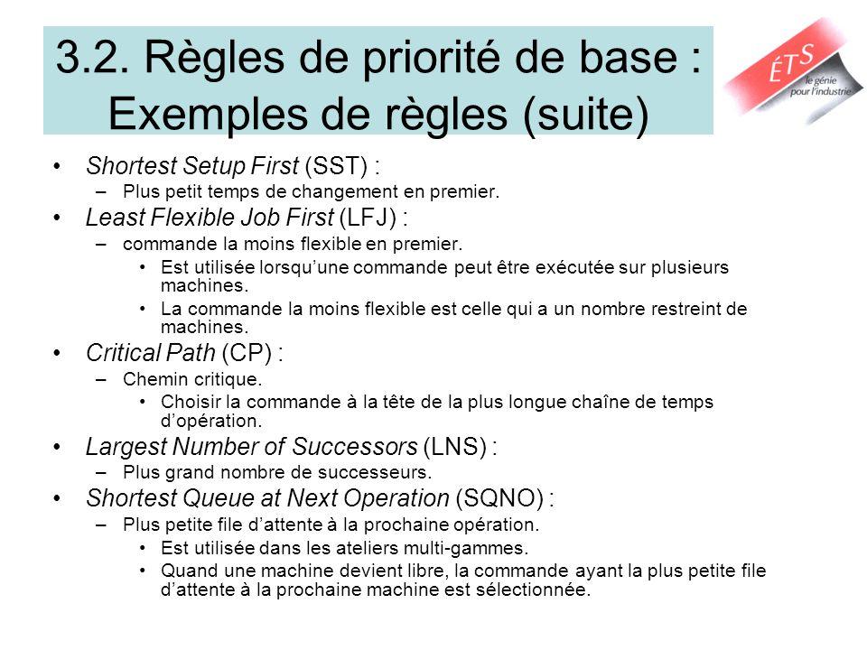 3.2. Règles de priorité de base : Exemples de règles (suite)