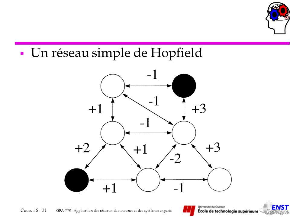 Un réseau simple de Hopfield