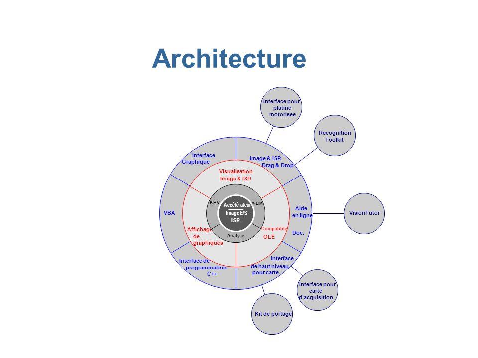 Architecture 7 Interface pour platine motorisée Recognition Toolkit
