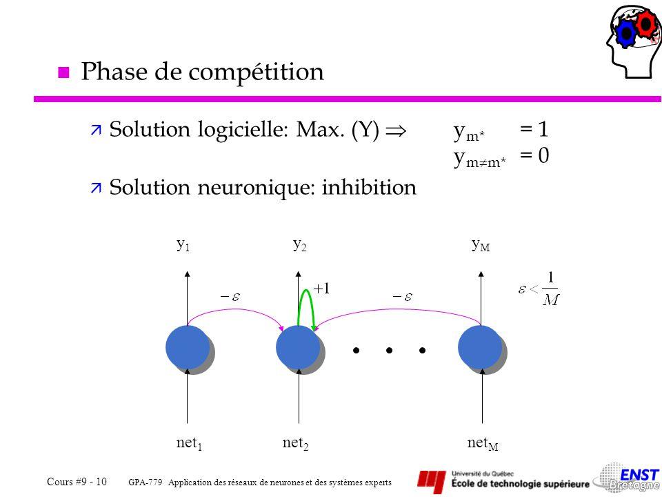 Phase de compétition Solution logicielle: Max. (Y)  ym* = 1 ymm* = 0
