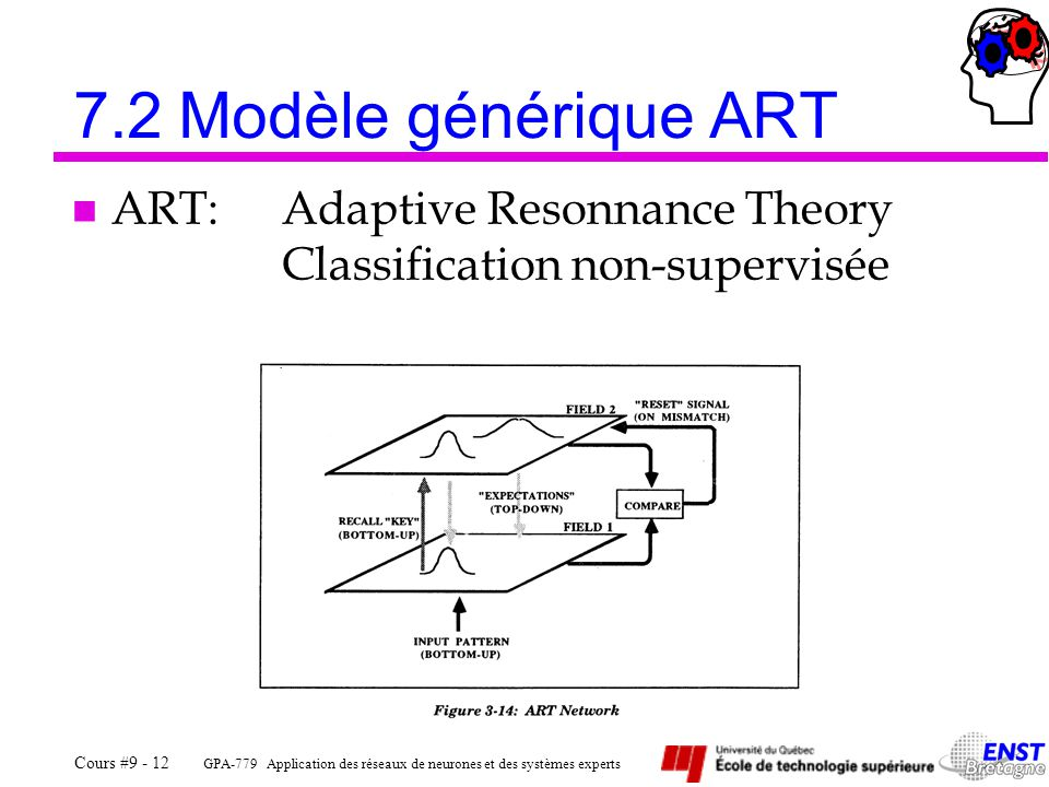 7.2 Modèle générique ART ART: Adaptive Resonnance Theory Classification non-supervisée
