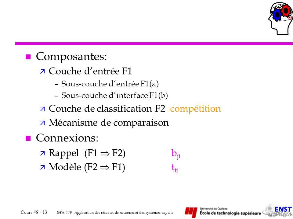Composantes: Connexions: Couche d'entrée F1