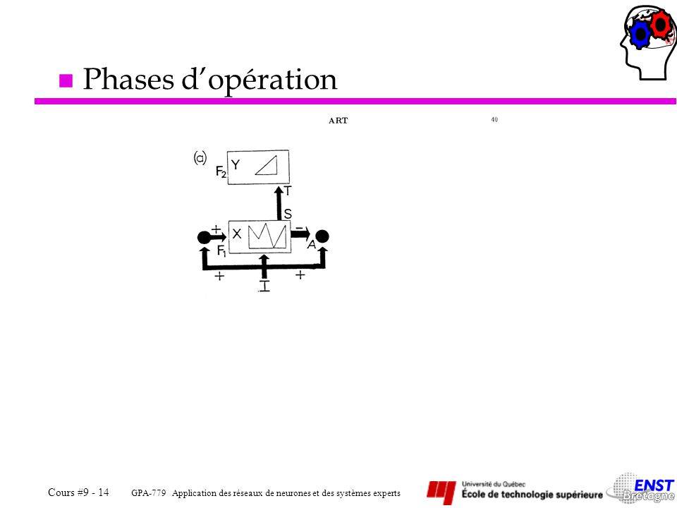 Phases d'opération