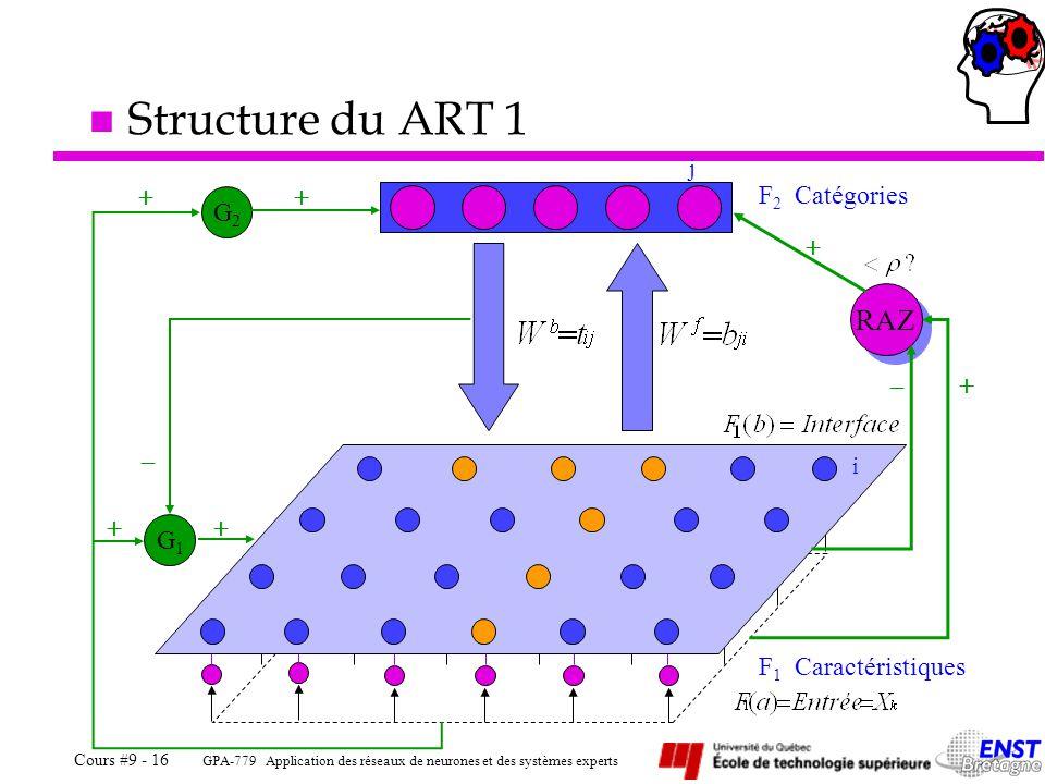 Structure du ART 1 RAZ F2 Catégories G1 G2 + - + - F1 Caractéristiques