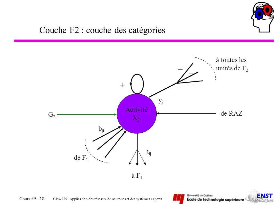 Couche F2 : couche des catégories