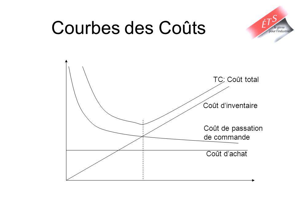 Courbes des Coûts TC: Coût total Coût d'inventaire Coût de passation